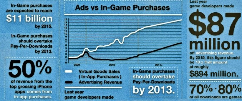 Microtransactions Advertising Revenue