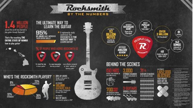 Rocksmith info