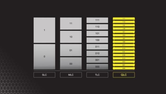 Corsair MP600 Core NVMe SSD Memory Diagram