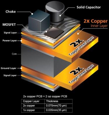 GIGABYTE 2x Copper PCB Diagram